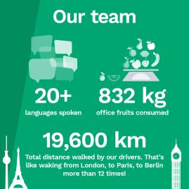 Zipjet team facts